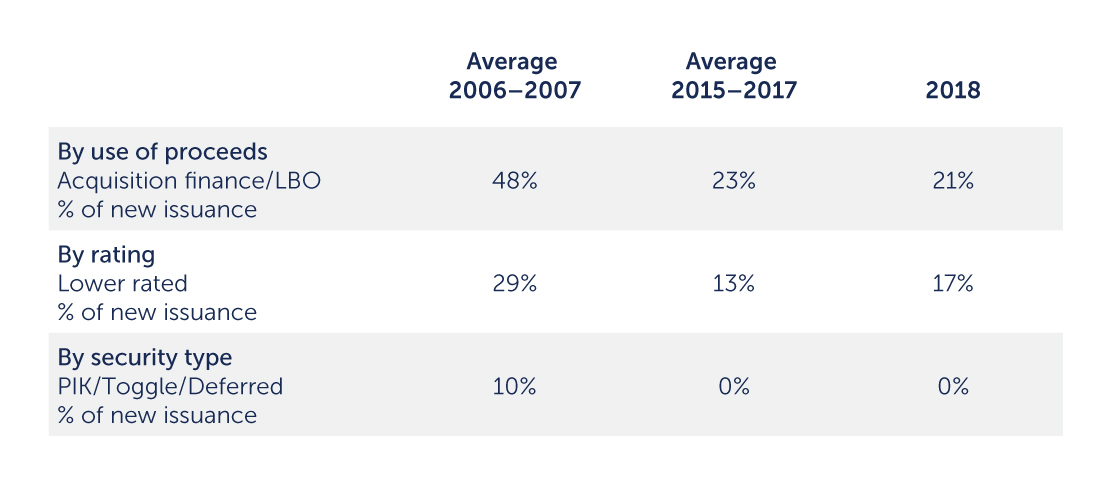 Recent U.S. Insurance Trends are Healthier Compared to 2006/2007