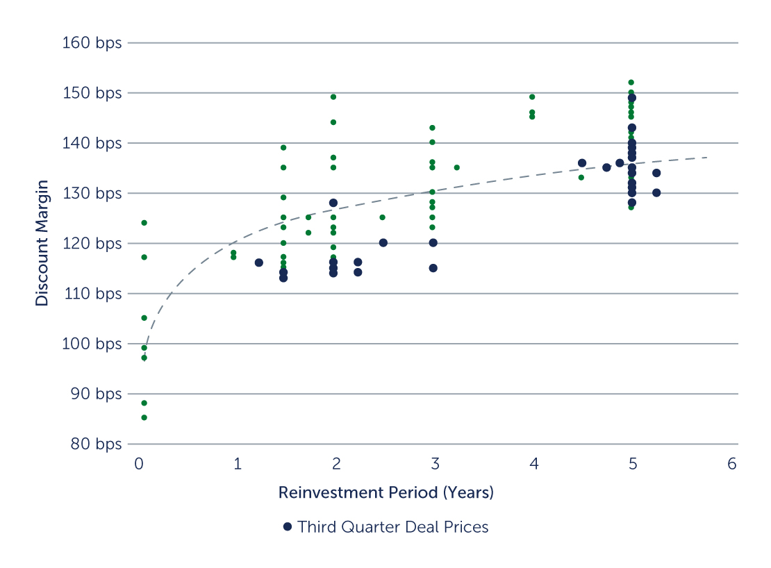 AAA U.S. CLO Primary Market Curve, Effect of Deal Lifespan on Pricing