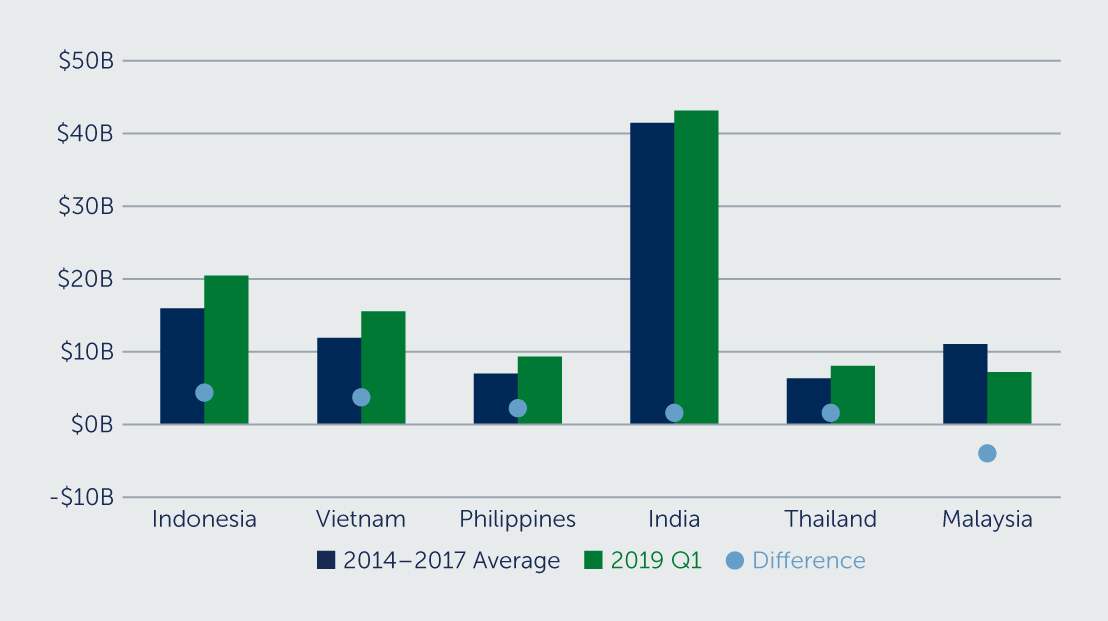 ANNUAL FOREIGN DIRECT INVESTMENT: ASEAN