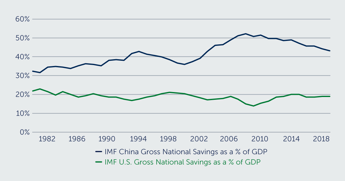 GROSS SAVING AS A % OF GDP